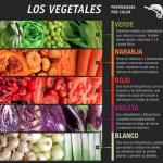 Imágenes y mensajes sobre verduras, frutas, salud, dieta : Infografías