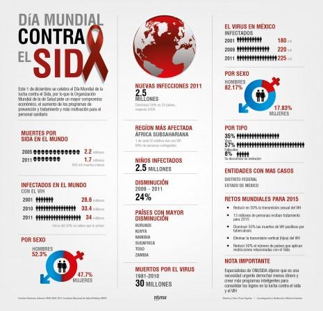 1_infografia_dia_mundial_contra_SIDA
