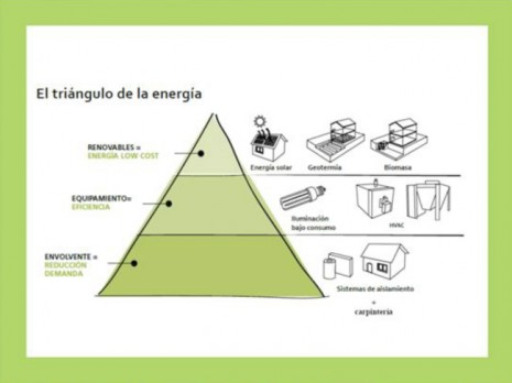 El-triangulo-energetico-IPUR