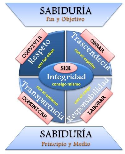 valoresdiagrama-de-valores